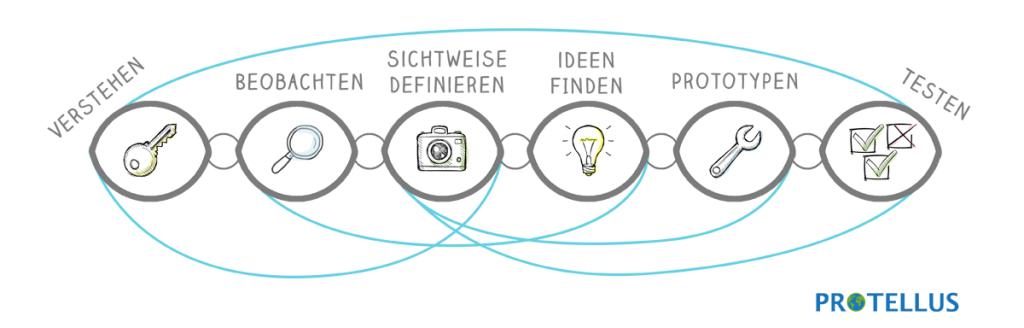 Protellus Design Thinking Prozess