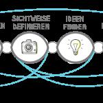 Protellus Nachhaltige Innovation Venn-Diagramm 2016: Nachhaltige Innovation an der Schnittstelle von menschlicher Erwünschtheit, technologischer Machbarkeit, wirtschaftlicher Tragfähigkeit sowie Umwelt- und Sozialverträglichkeit.