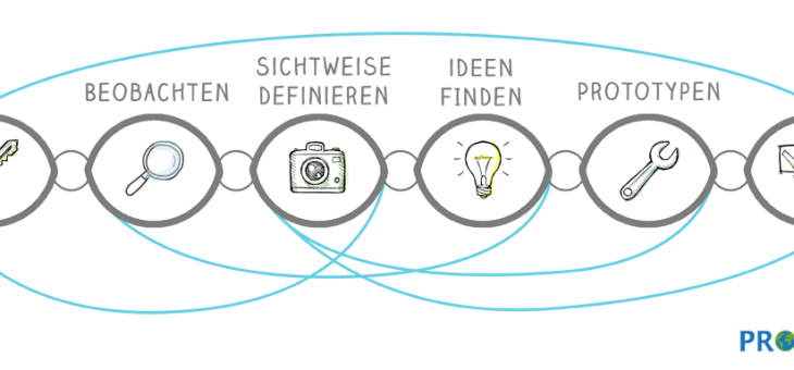 Design Thinking: Innovationsmethode. Mindset.