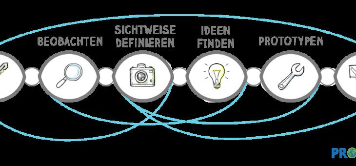 Design Thinking: Innovationsmethode. Mindset.